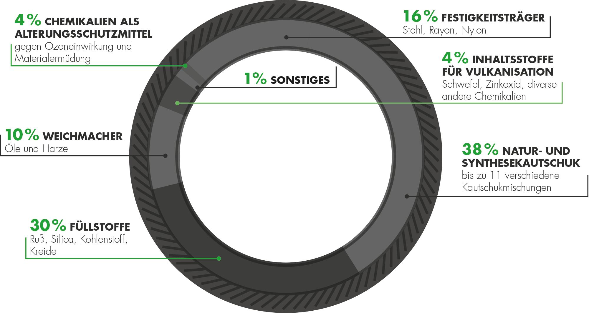 Reifenbestandteile